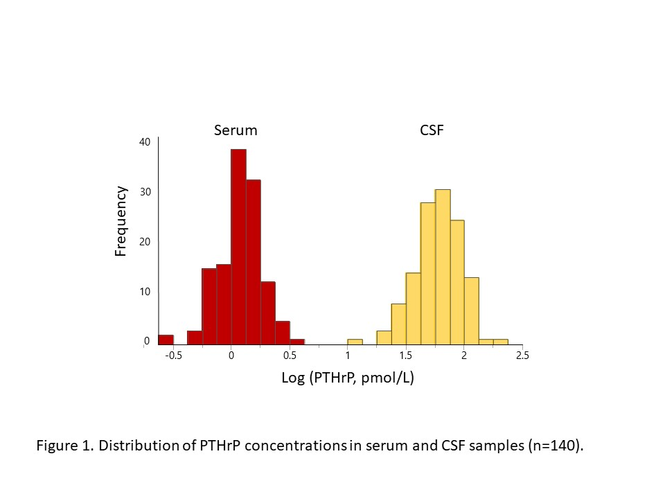 Parathyroid hormone related protein concentration in human serum and CSF correlates with age - Medicine Innovates