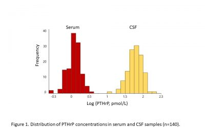 Parathyroid hormone related protein concentration in human serum and CSF correlates with age