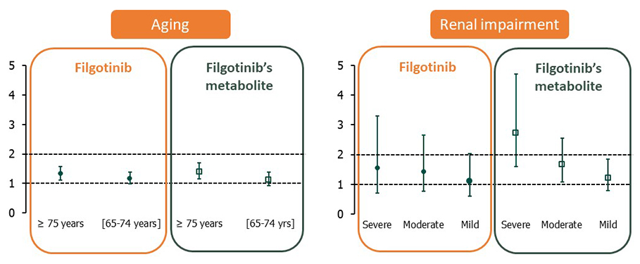 Age and mild to moderate impairment of renal function had limited impact on the PK of filgotinib, a selective JAK1 inhibitor - Medicine Innovates