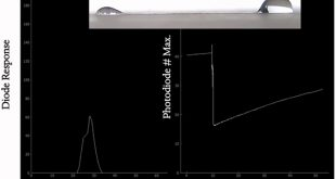 Open sessile droplet viscometer with low sample consumption - Medicine Innovates