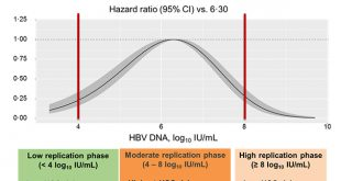 Moderate levels of serum hepatitis B virus DNA are associated with the highest risk of hepatocellular carcinoma in chronic hepatitis B patients - Medicine Innovates