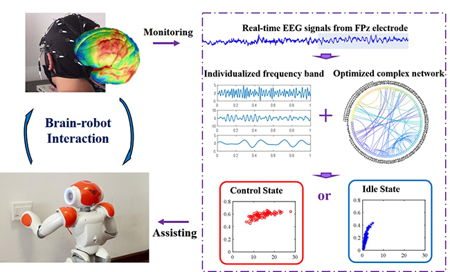 Recognition of the idle state using individualized attention features for asynchronous brain-computer interfaces - Medicine Innovates